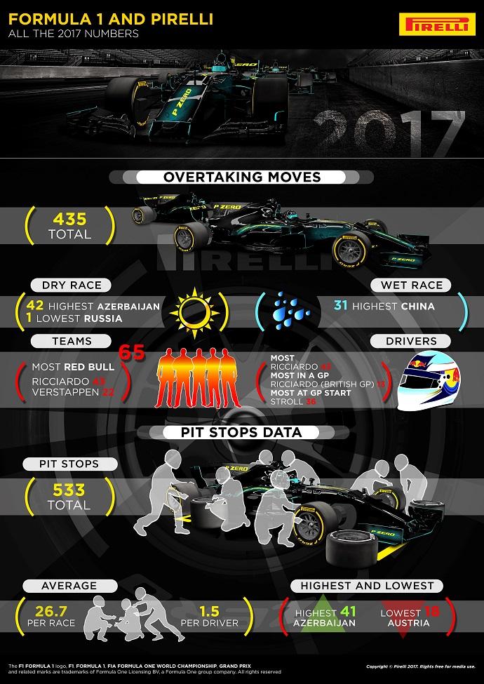 Infografía de Pirelli con todos los números de la temporada de Fórmula Uno en 2017