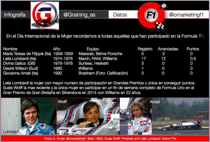 Infografia mujeres en F1 por Omar Álvarez @omarketingf1