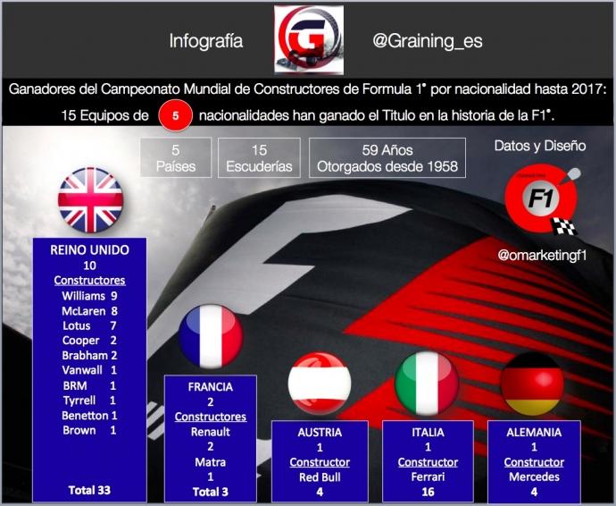 Infografia Títulos de Constructores F1 por nacionalidad hasta 2017. @omarketingf1