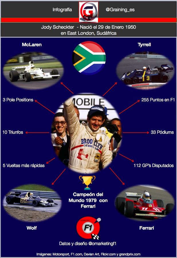 Infografia Jody Scheckter por @omarketingf1
