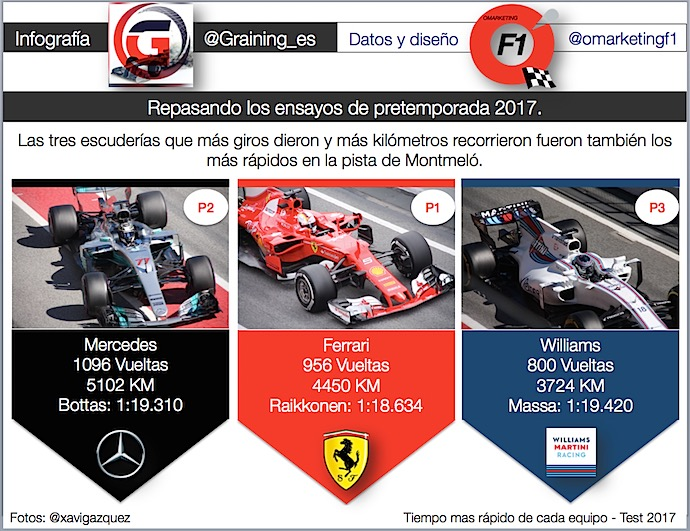 Infografia @omarketing sobre pretemporada F1 2017