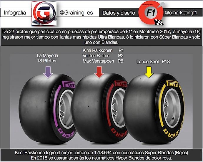 Infografia @omarketingf1 compuestos Pirelli F1 2017