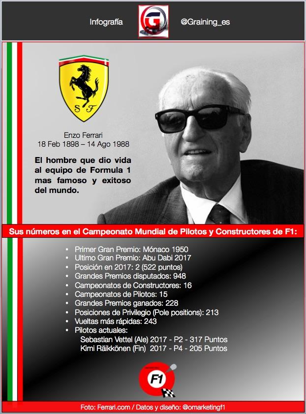 Enzo Ferrari nació un día como hoy en 1898. @omarketingf1