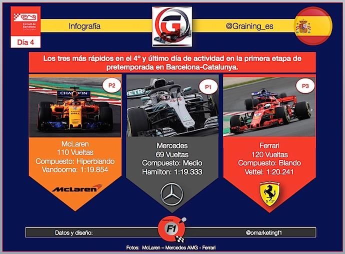 Los tres más rápidos del día 4 sus compuestos y numero de vueltas en Montmeló. @omarketingf1