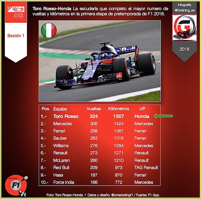 Número de vueltas completadas y kilómetros recorridos en Montmeló F1 2018 @omarketingf1
