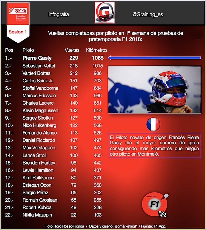Número de giros y kilómetros por piloto en la pruebas F1 de Montmeló. @omarketingf1
