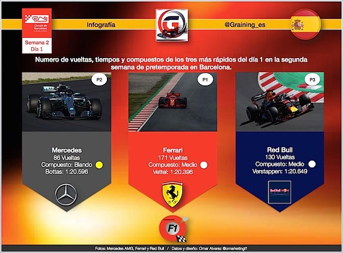 Infografia Graining Los 3 más rápidos del día 1 en 2a. semana de Test en Montmeló