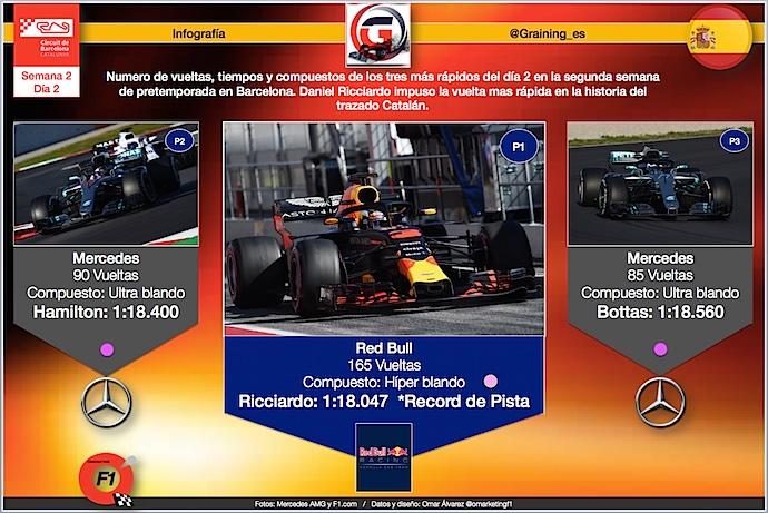 Infografia Graining con los tres mas rapidos de hoy y récord de pista
