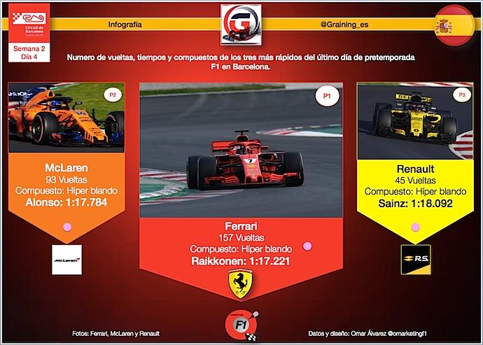 Infografia Graining los 3 más rápidos de la última jornada en Montmeló
