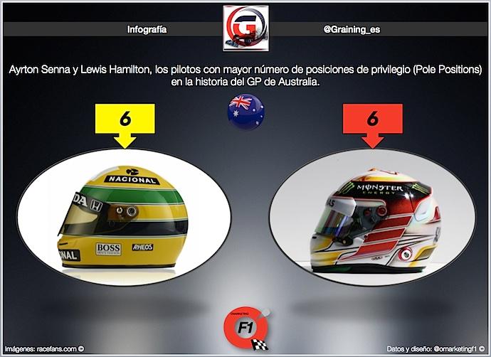 Infografia de Pilotos con mayor número de Poles en GP de Australia @omarketingf1