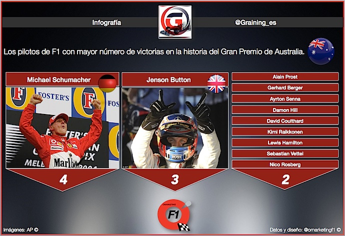 Infografia de Pilotos con mayor número de triunfos en GP de Australia @omarketing0