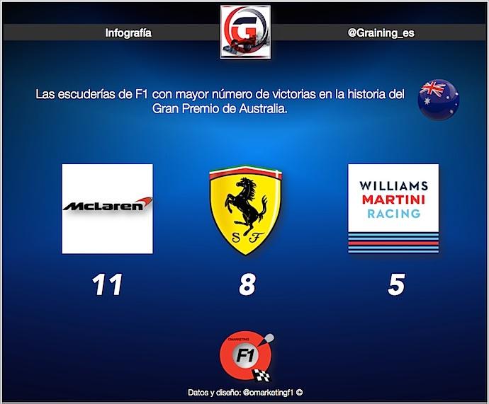 Infografia de escuderías con mayor número de triunfos en GP de Australia @omarketingf1