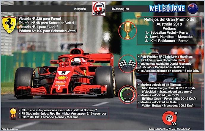 Reflejos del GP de Australia 2018 en infografia Graining @omarketingf1