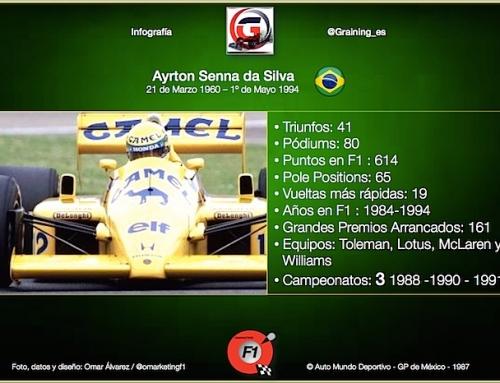 Un día como hoy en 1960 nació Ayrton Senna uno de los más grandes de la F1