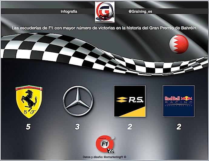 Infografía Graining ™omarketingf1 con escuderías con mas victorias en GP de Bahrein