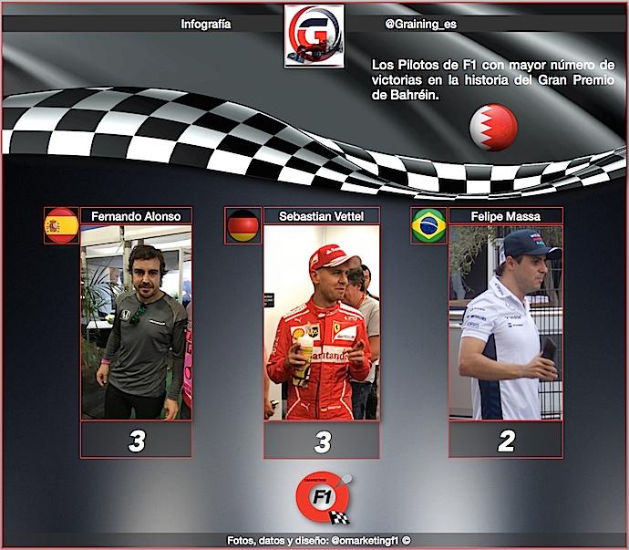 Infografia Graining - @omarketingf1 con los pilotos con mas triunfos en Bahréin