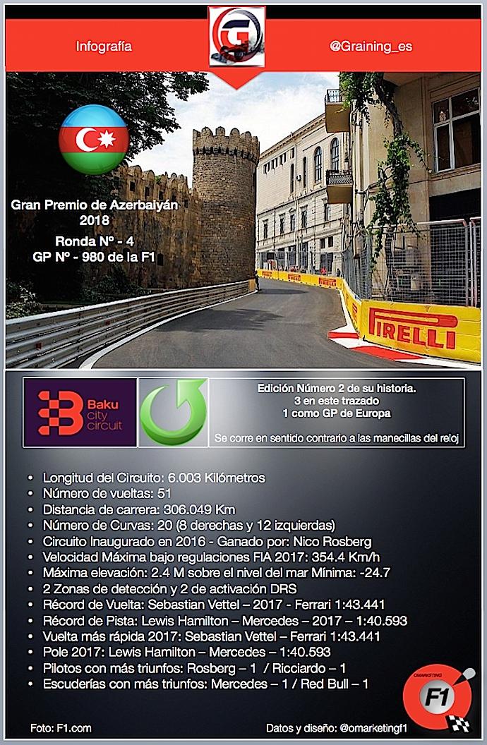 Infografía previa al Gran Premio de Azerbaiyán 2018 datos y récords del circuito de Baku