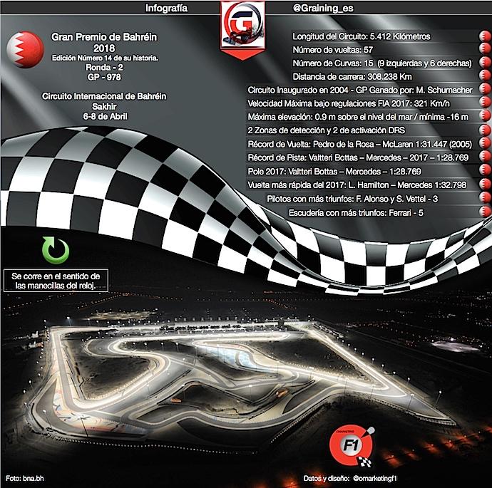 Infografía previa al Gran Premio de Bahréin 2018