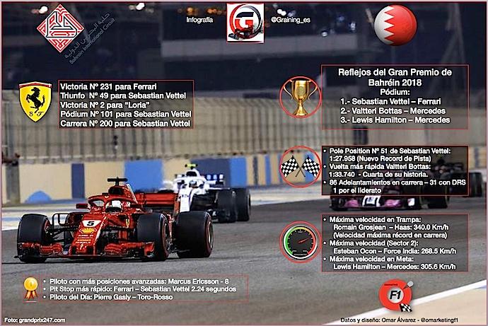 Reflejos del GP de Bahréin 2018 datos y récords de la batalla en el desierto de Sakhir.