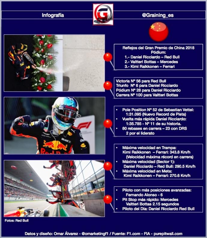 Reflejos del Gran Premio de China 2018