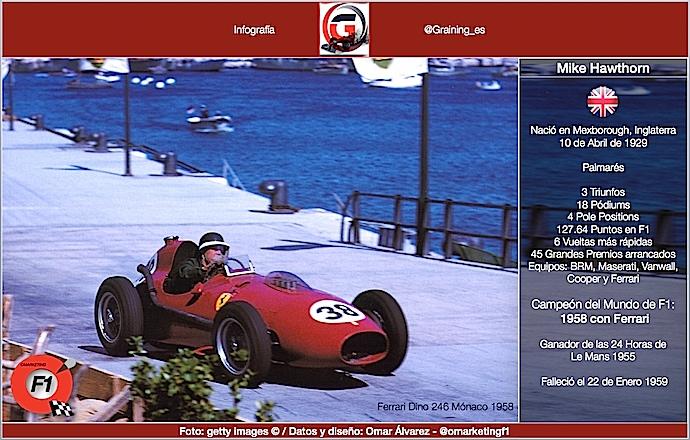 Un día como hoy en 1929 nació Mike Hawthorn Campeón del Mundo F1 en 1958
