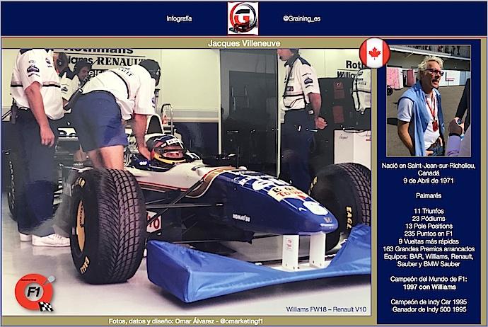 Un día como hoy en 1971 nació Jacques Villeneuve Campeón del Mundo F1 1997.