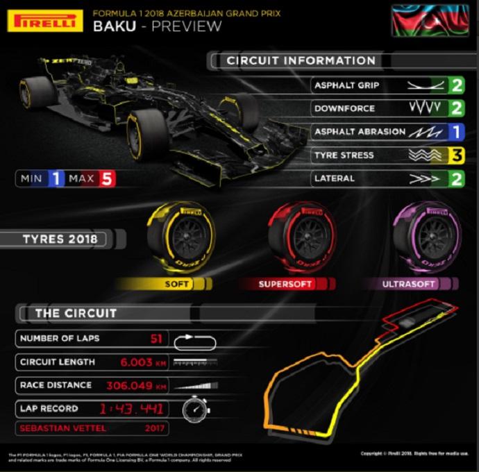 Infografía Pirelli con los compuestos seleccionados para GP de Azerbaiyán