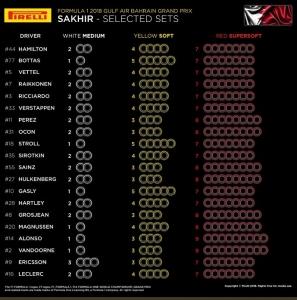 ANÁLISIS: La elección de neumáticos para el GP de Baréin