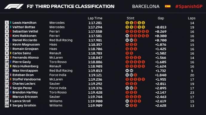CRÓNICA FP3: Mercedes se consolida como favoritos para la pole; Sainz resurge con un 8º y Alonso sueña con la Q3