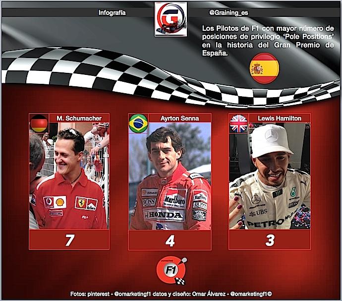Los pilotos con mayor número de Pole Positions en la historia del GP español.