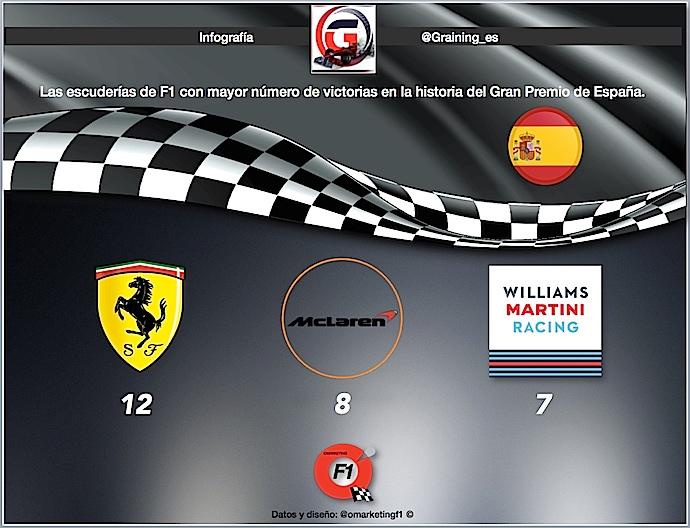 Los equipos con mayor número de victorias en el GP de Espasña