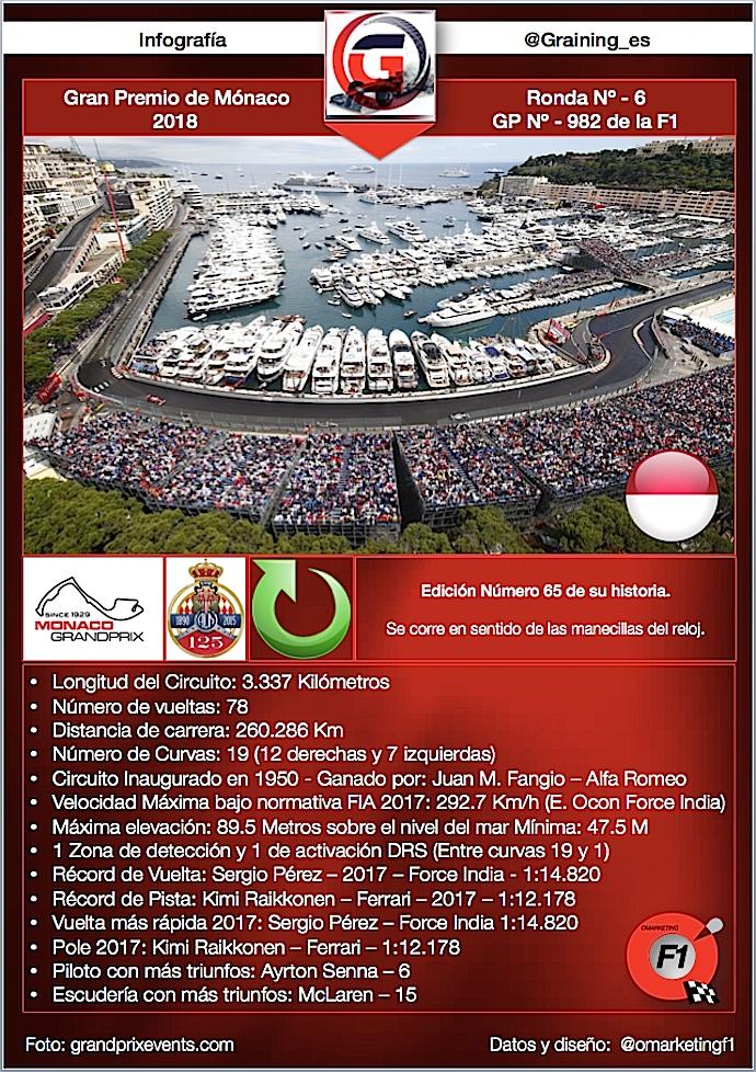 Previa al Gran Premio de Mónaco 2018