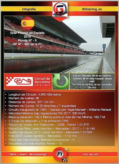 Previo al Gran Premio de España 2018