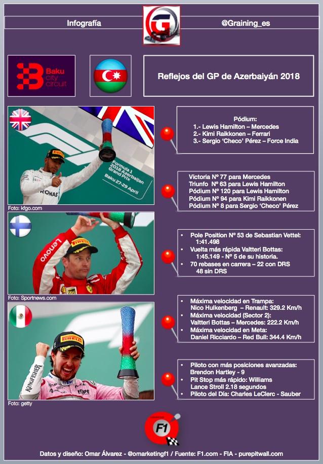 Reflejos del Gran Premio de Azerbaiyán en el circuito de Baku 2018