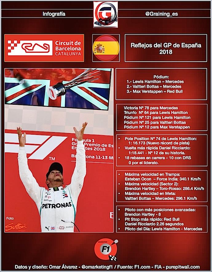 Reflejos del GP de España 2018.