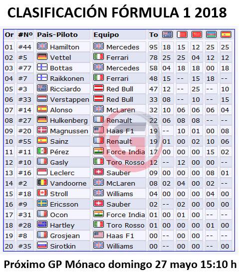 CRÓNICA GP España: Hamilton vence y convence; Alonso y Sainz siguen sumando, esta vez en casa