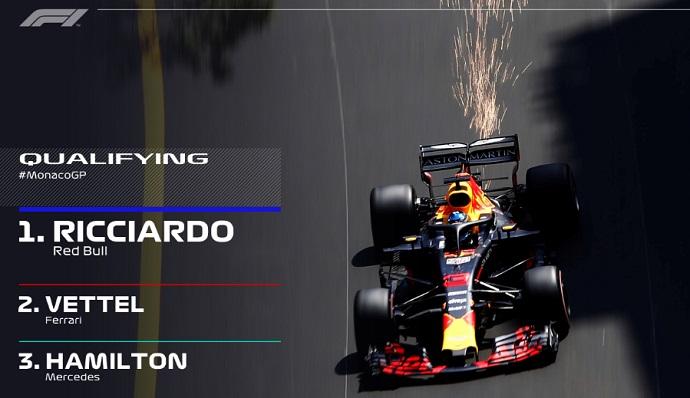 CRÓNICA: Ricciardo es el Principe de Mónaco, Alonso y Sainz 'Top 10'