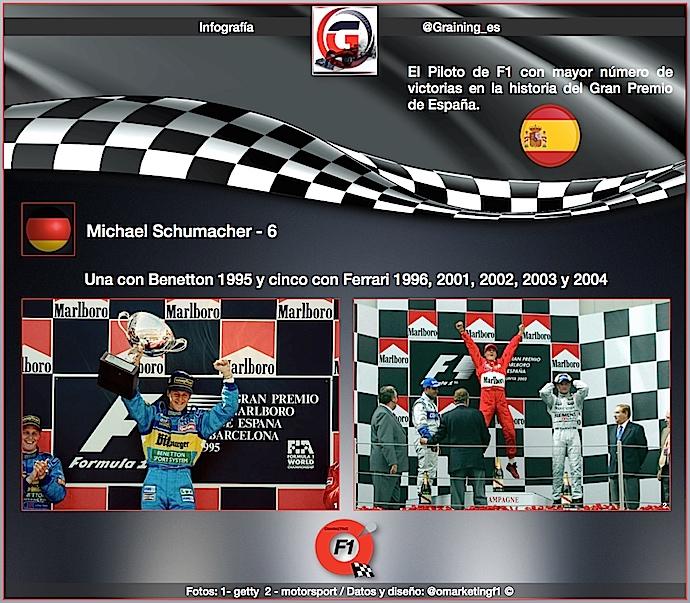 El piloto con mayor número de triunfos en el GP de España