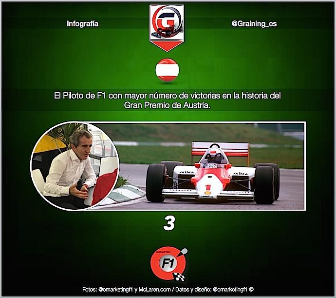 Previa al Gran Premio de Austria 2018