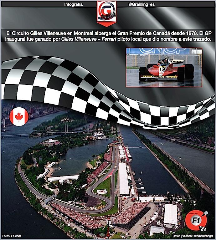 Previa al Gran Premio de Canadá 2018