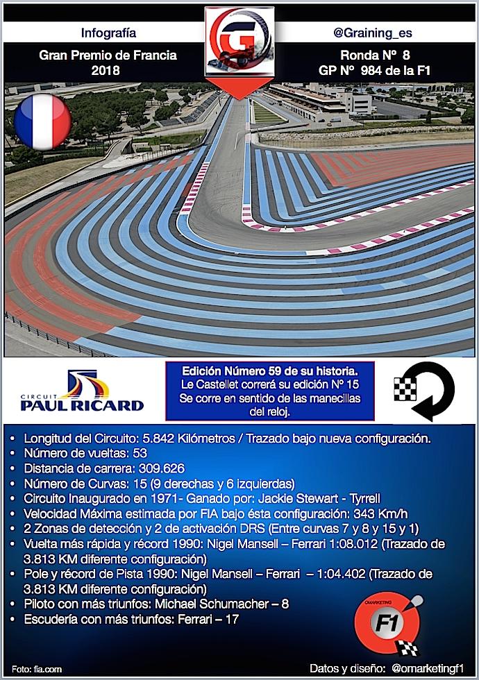 Previa al Gran Premio de Francia 2018