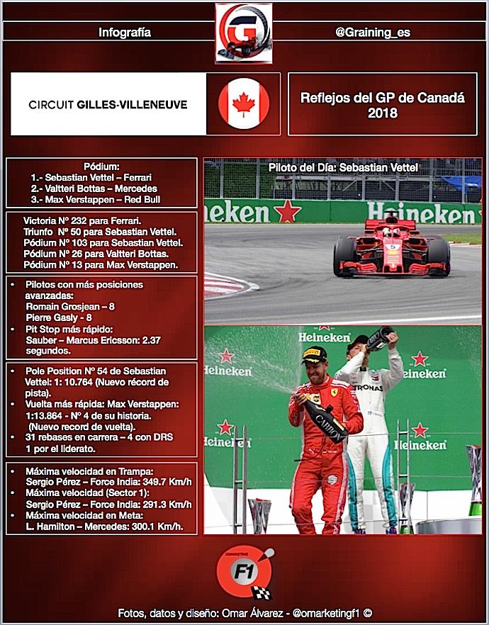 Reflejos del GP de Canadá 2018