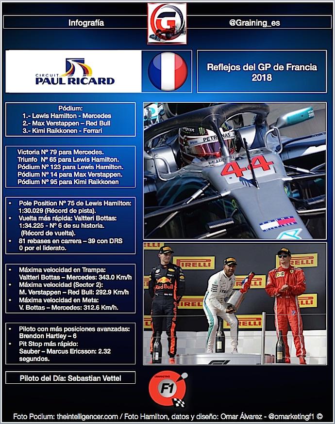 Reflejos del GP de Francia 2018