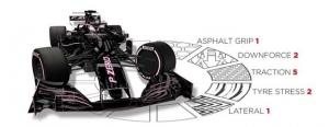 ANÁLISIS: La elección de neumáticos para el GP de Canadá