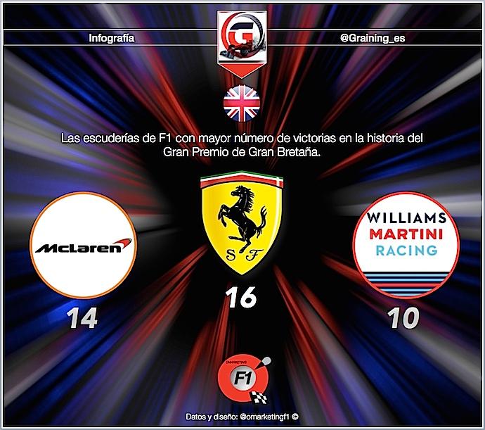 Previa al Gran Premio de Gran Bretaña 2018