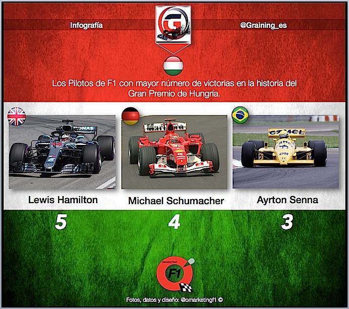 Previa al Gran Premio de Hungría 2018