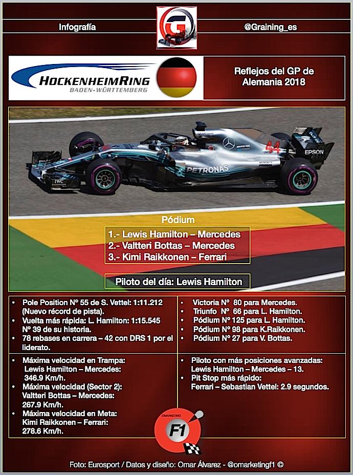 Reflejos del GP de Alemania 2018