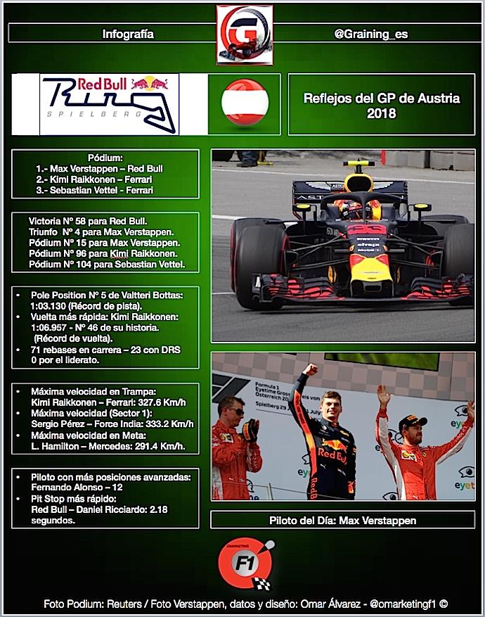 Reflejos del GP de Austria 2018