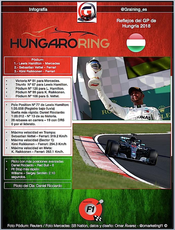Reflejos del GP de Hungría 2018