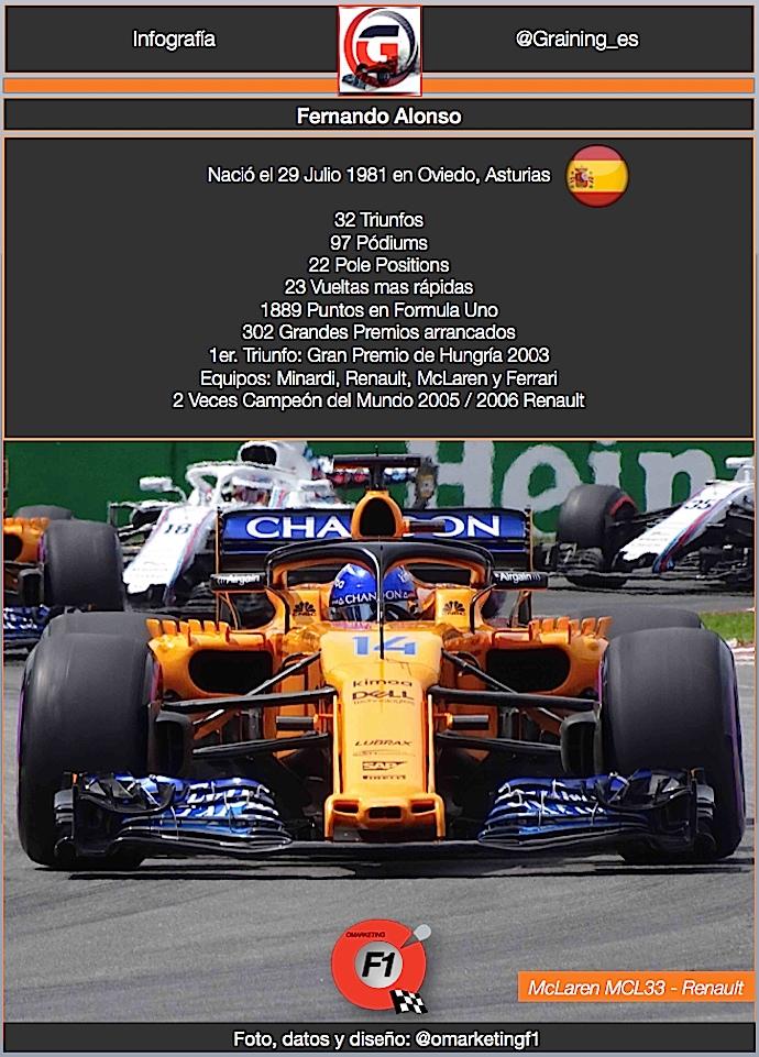 Un día como hoy en 1981 nació el piloto asturiano Fernando Alonso
